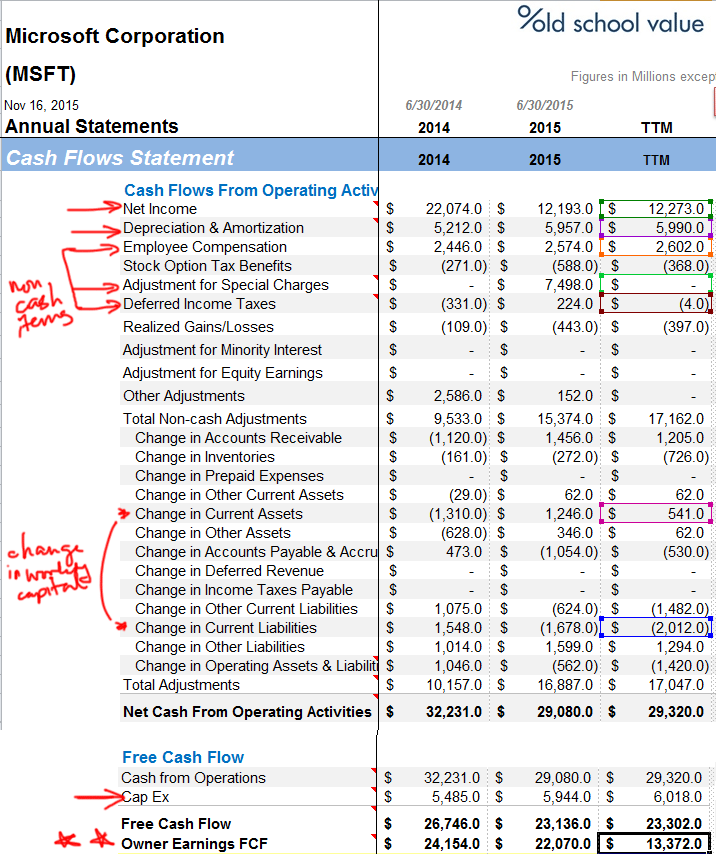 Microsoft Owner Earnings Calculation