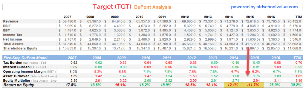 Target DuPont Analysis | source: oldschoolvalue analyzer spreadsheet