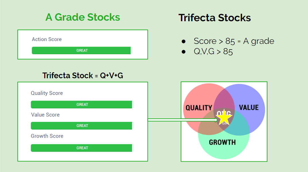 Trifecta Action Score Stocks