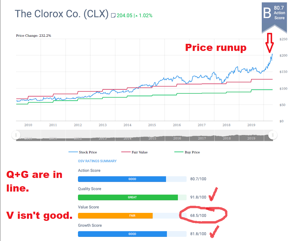 Clorox is a good candidate for options trading