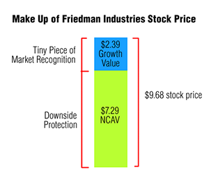 Friedman Stock Price Make Up