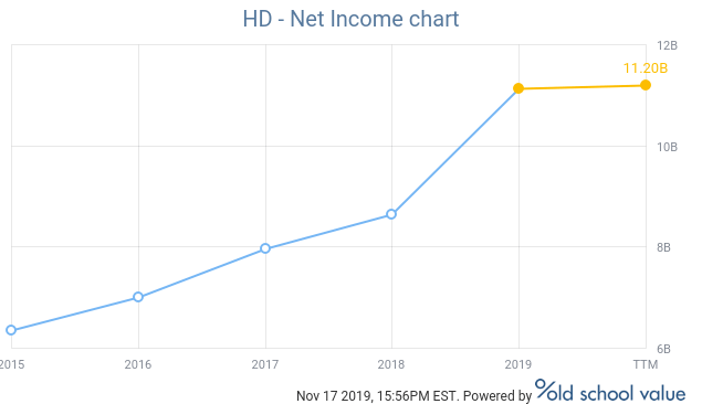 Home Depot net income chart