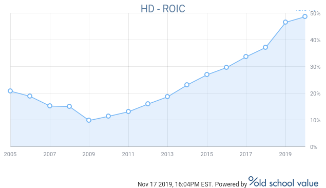 Home Depot's return on invested capital (ROIC) is well above its cost of capital