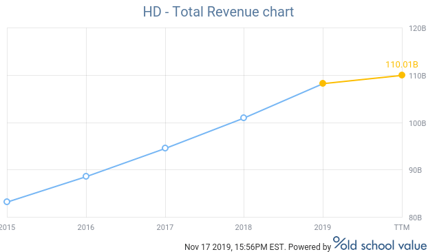 Home Depot total revenue chart
